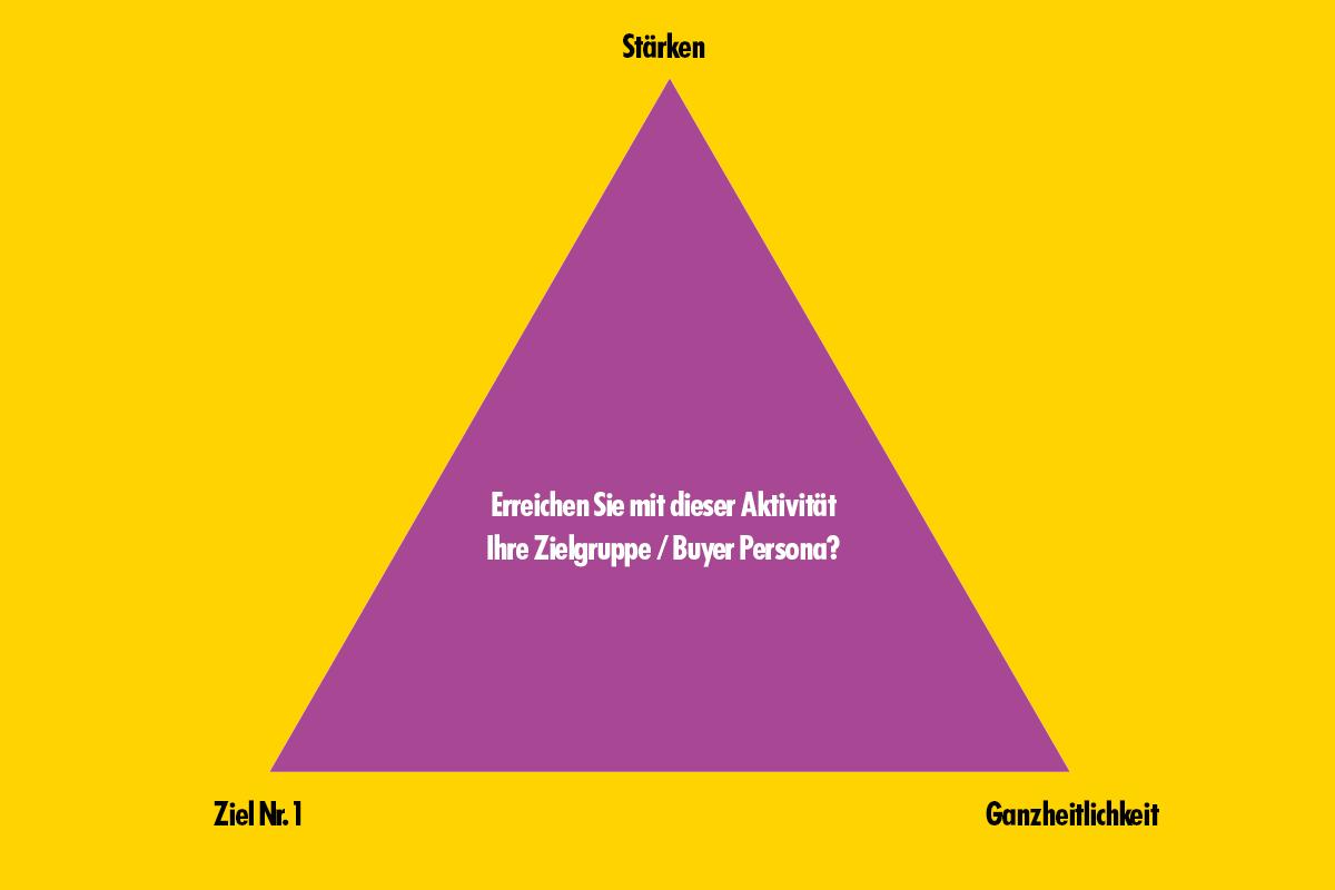 Marketing-Dreieck: Stärken - Ziel Nr. 1 - Ganzheitlichkeit